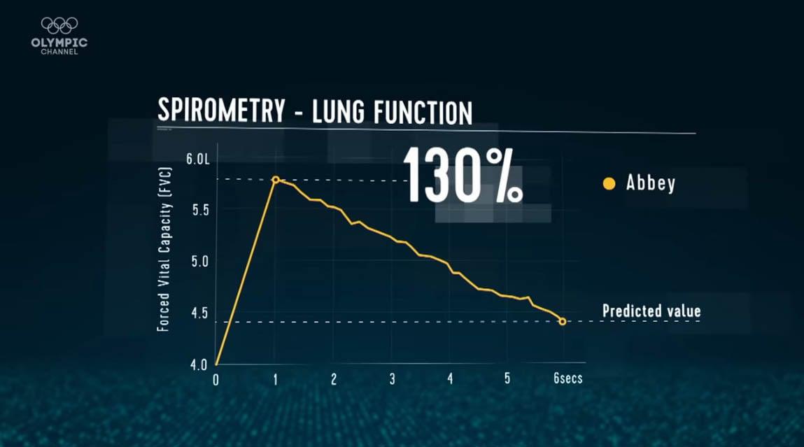 spirometria nuotatore